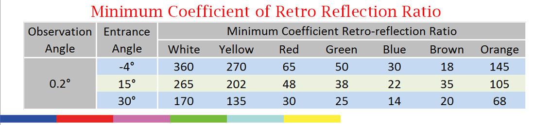 minimum-coefficient-of-retro-reflection-ratio-hipeng