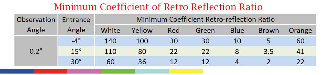 minimum-coefficient-of-retro-reflection-ratio-EGP